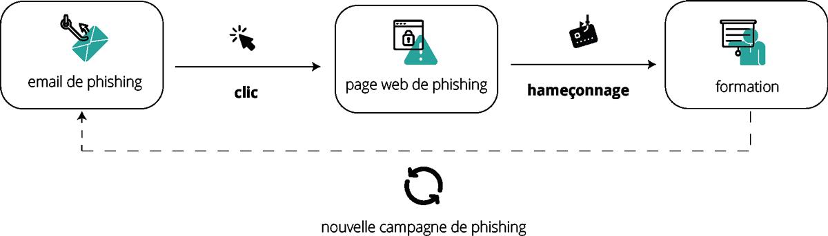 MailInBlack Processus anti-phishing